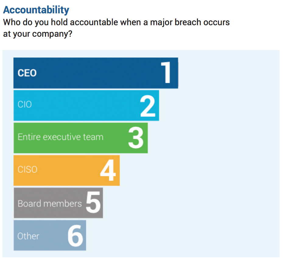 ceos-are-held-more-accountable.png