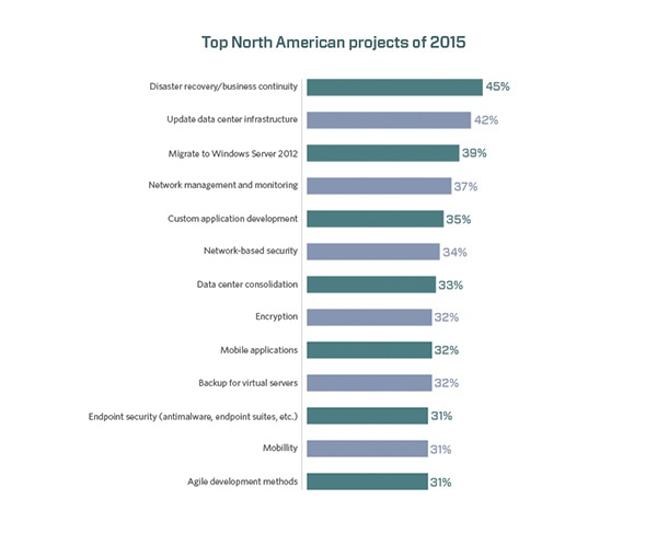 Top North American projects of 2015 | Identity Automation